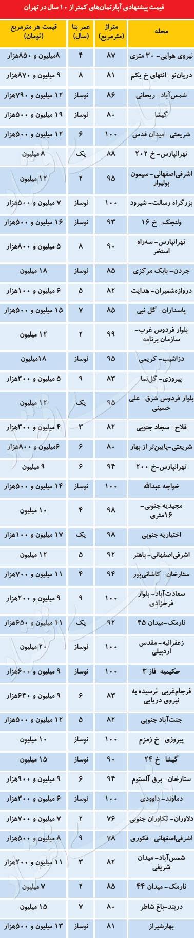 قیمت آپارتمانهای زیر ۱۰ سال ساخت در تهران