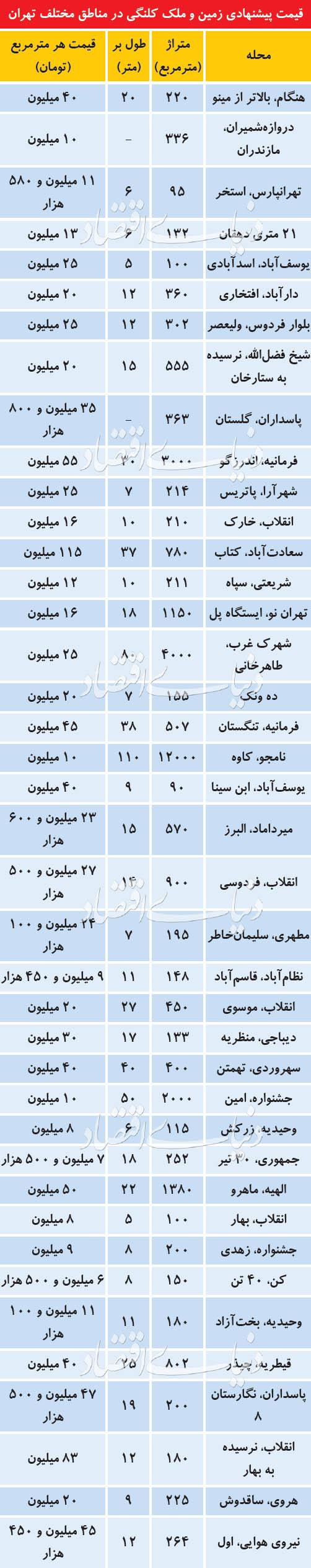 آخرین قیمتها در بازار املاک «کلنگی» در تهران