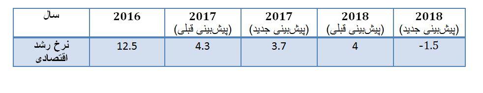 جدیدترین برآورد صندوق بینالمللی پول از اقتصاد ایران