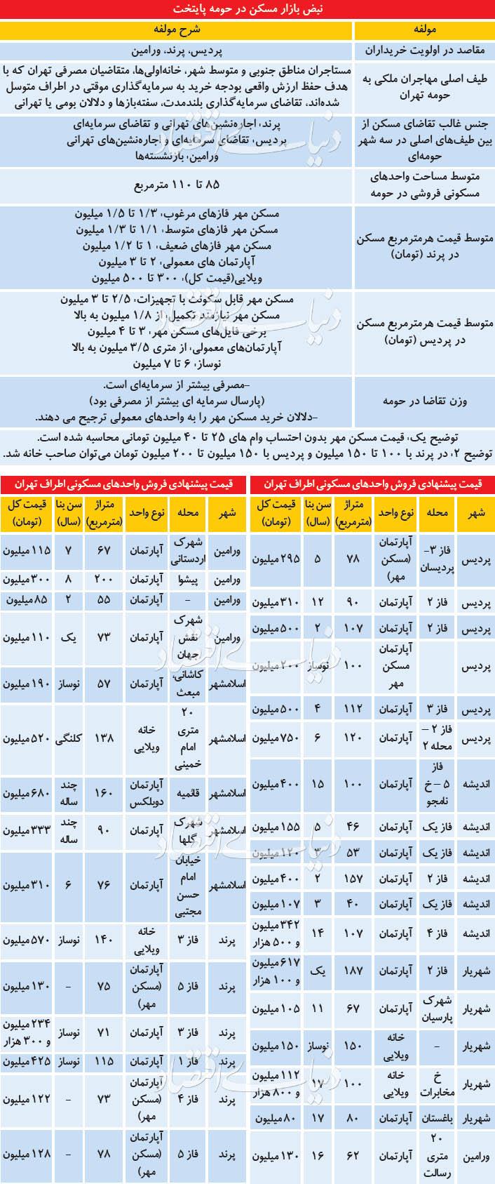 سه مقصد اول خریداران مسکن در اطراف تهران کجاست؟