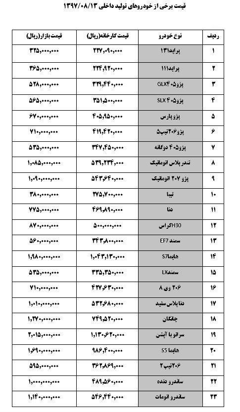 قیمت خودرو روز ۱۳۹۷/۰۸/۱۳