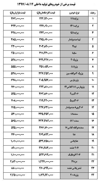 قیمت خودرو امروز در بازار امروز 14 آبان 97