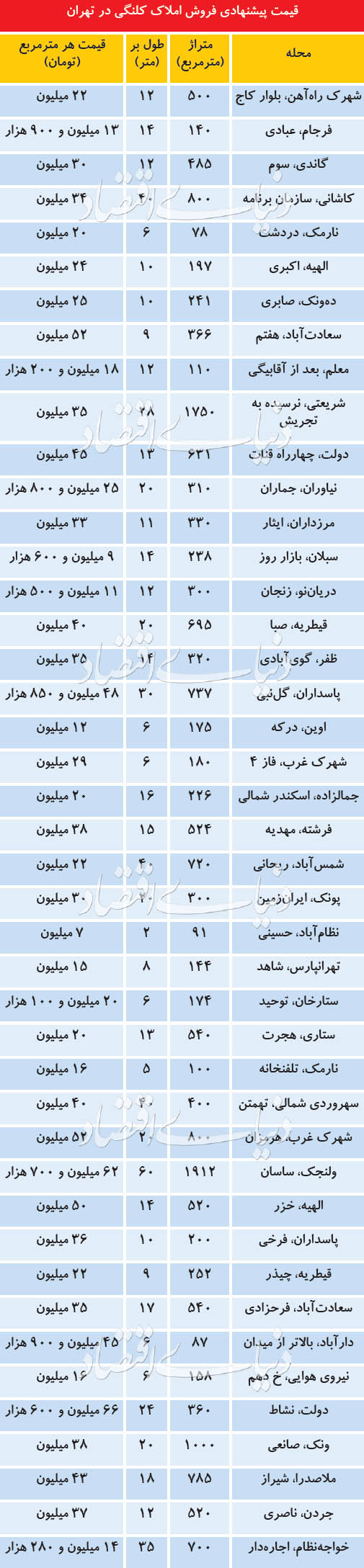 قیمت املاک کلنگی در تهران