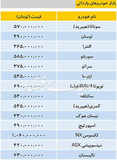 قیمت امروز خودروهای وارداتی ۱۱ آذر ۱۳۹۷