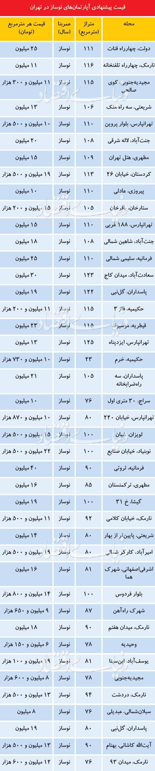 قیمتهای عجیب املاک نوساز در بازار مسکن تهران!