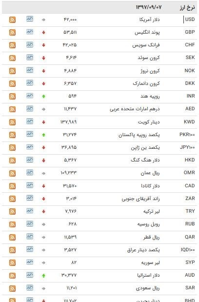قیمت طلا و سکه در بازار امروز ۷ آذر ۹۷