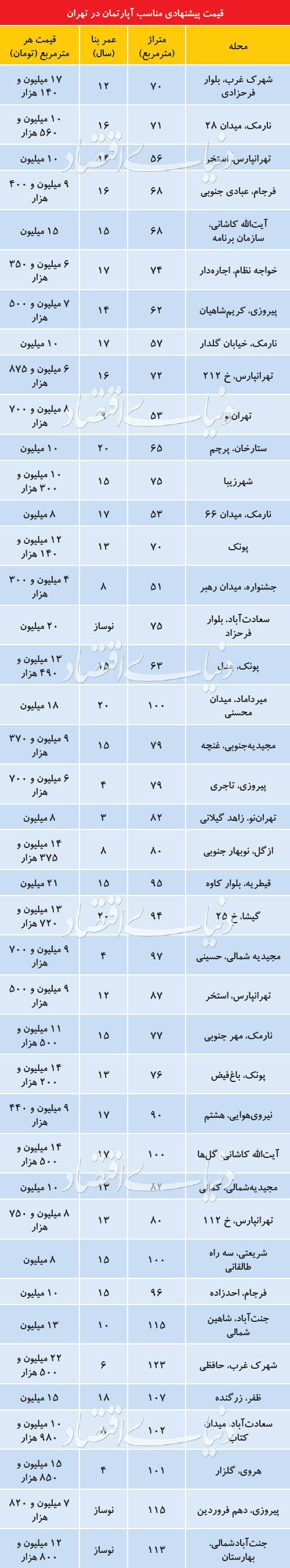 آپارتمانهای قیمت مناسب در تهران