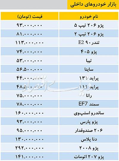 قیمتها در بازار خودروهای داخلی ۱۳۹۸/۰۱/۳۱