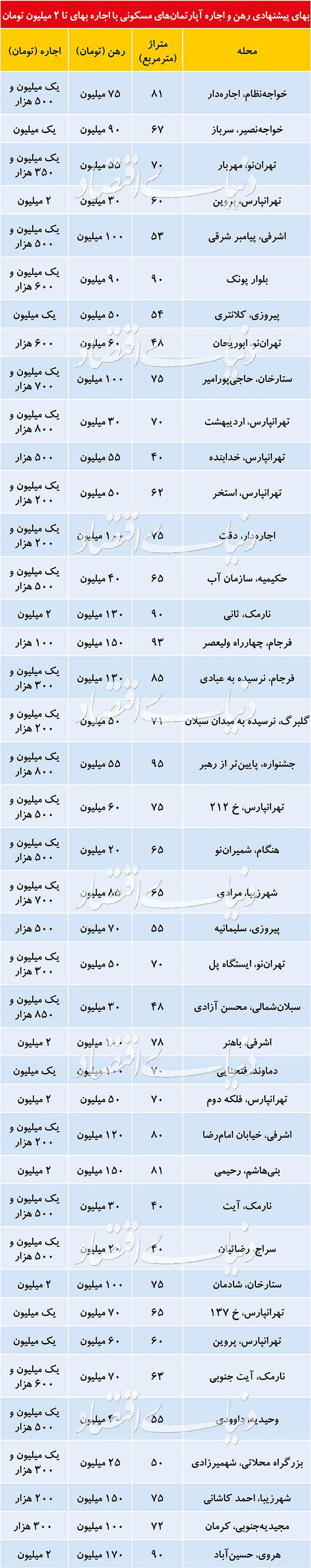 در کدام ماطق تهران اجارهبهای تا ۲ میلیون تومان متداول است؟