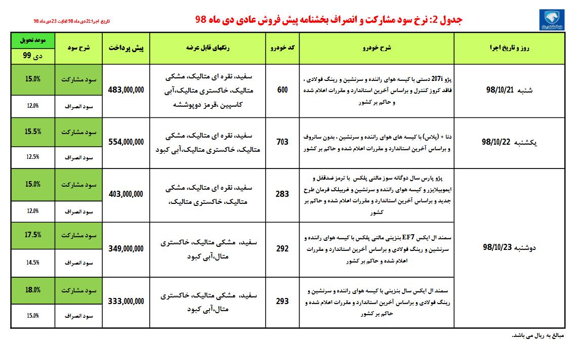 پیش فروش ۵ محصول ایران خودرو از ۲۱ تا ۲۳ دی ماه +جزئیات