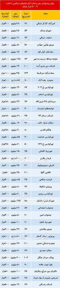 (جدول) رهن و اجاره آپارتمان در نقاط مختلف تهران چقدر است؟