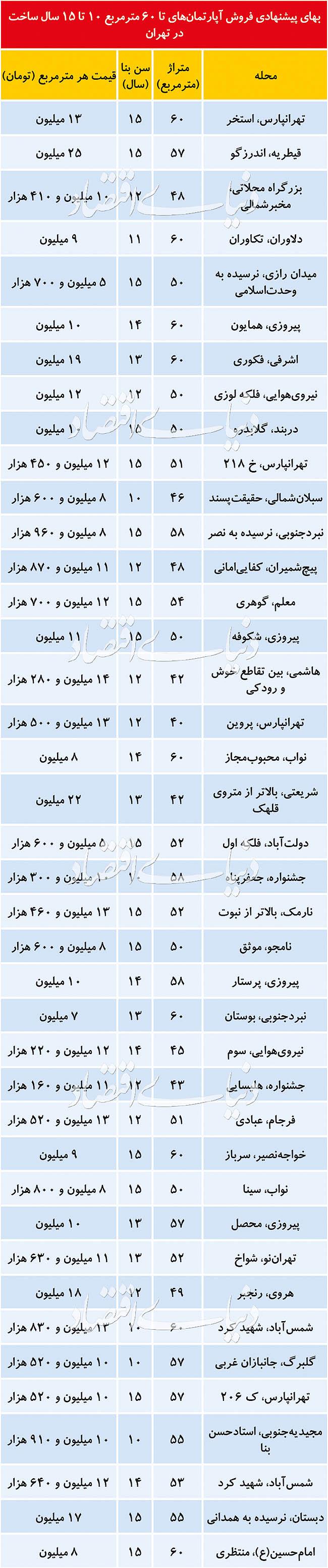 مناسبترین مناطق تهران برای خانه اولیها کجاست؟
