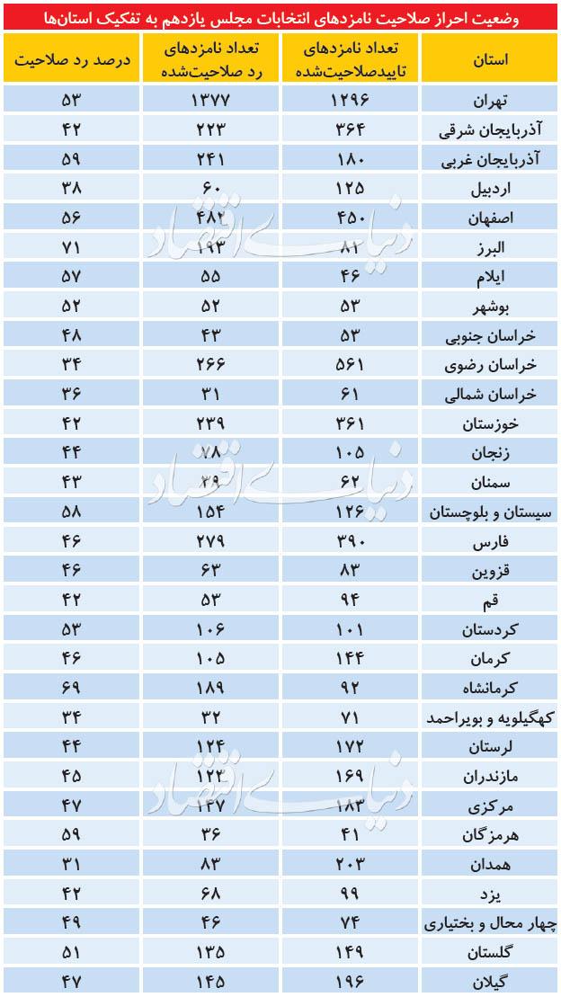 صلاحیت ۹۰ نماینده مجلس به دلیل مسائل مالی رد شد