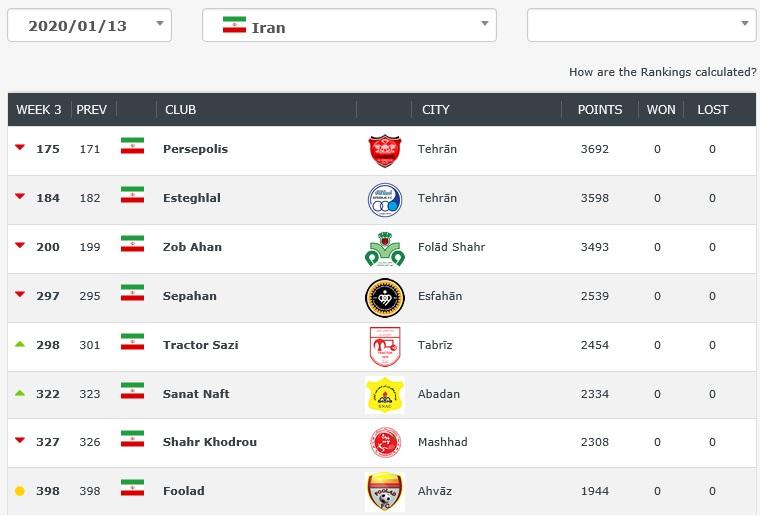 (عکس) پرسپولیس بهترین تیم ایران، گلمحمدی پایینتر از منصوریان و قلعه نویی