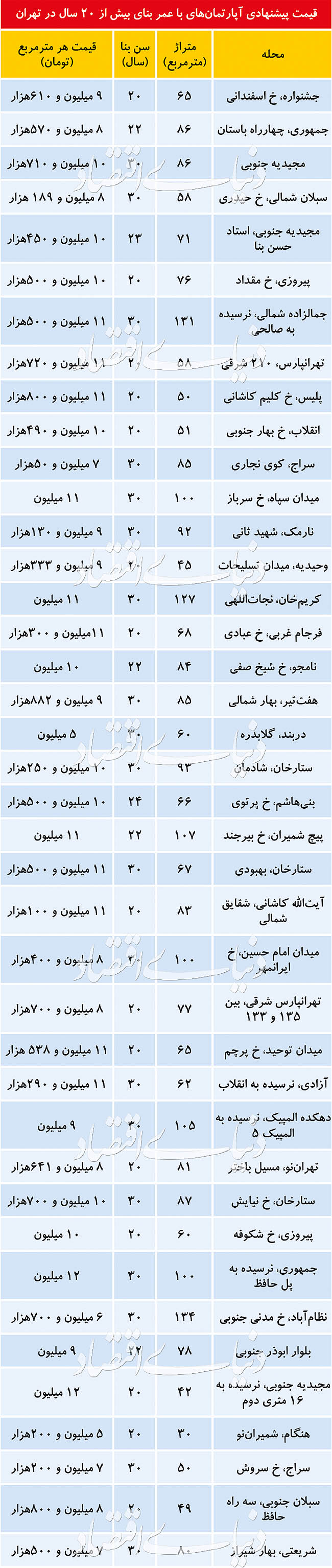 (جدول) قیمت آپارتمانهای 20 ساله