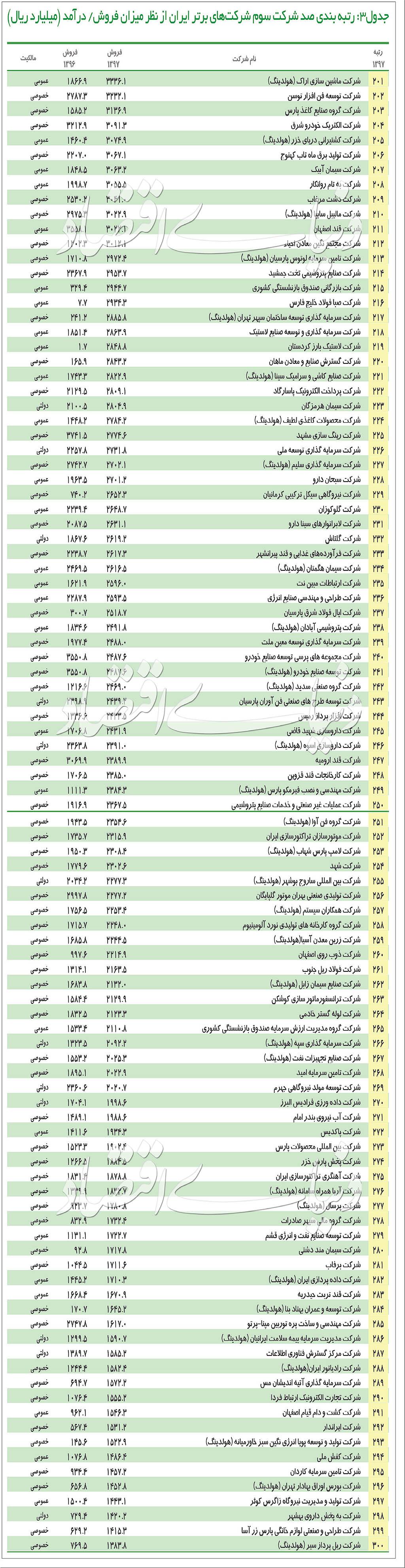 ۵۰۰ شرکت بزرگ ایران را بشناسید+ جدول