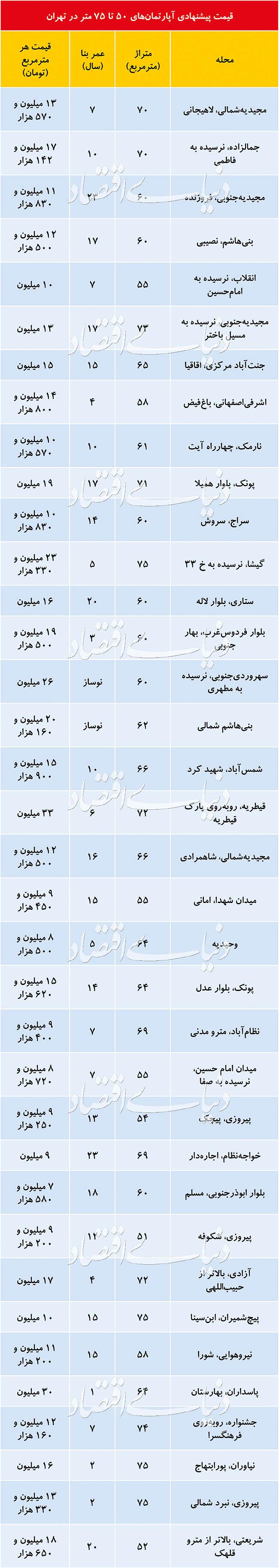 (جدول) قیمت آپارتمانهای ۵۰ تا ۷۵ متری