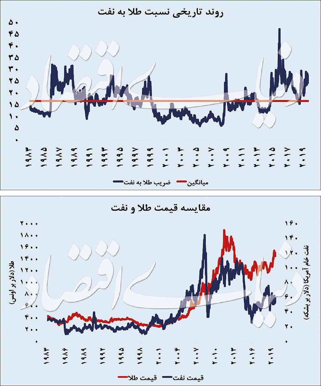 عدد طلایی بازار نفت