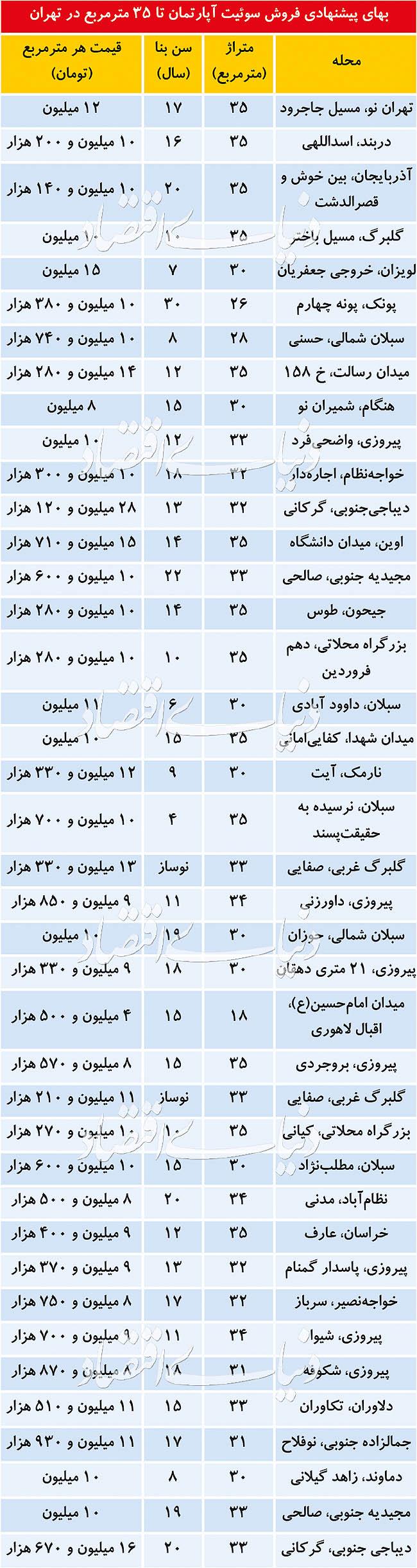 (جدول) قیمت فروش سوئیت آپارتمان
