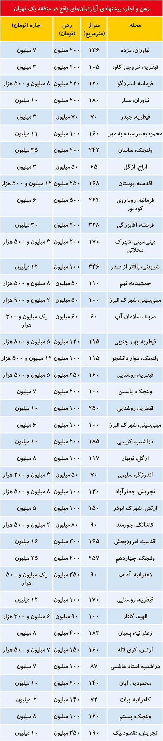 مشکل بازار اجارهبها در منطقه شمالی تهران