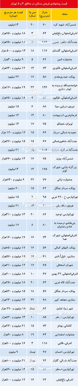 (جدول) قیمت آپارتمان در شرق و غرب تهران چند؟
