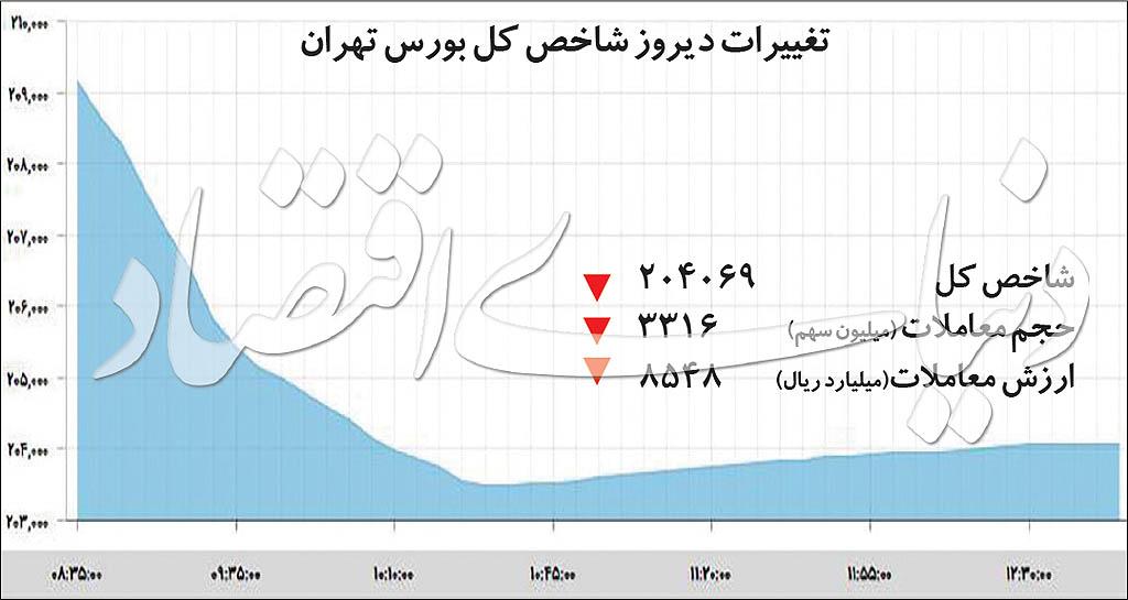 تکصدایی مخرب در بورس تهران