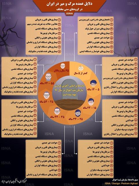 هشت دلیل عمده مرگومیر ایرانیان در سنین مختلف