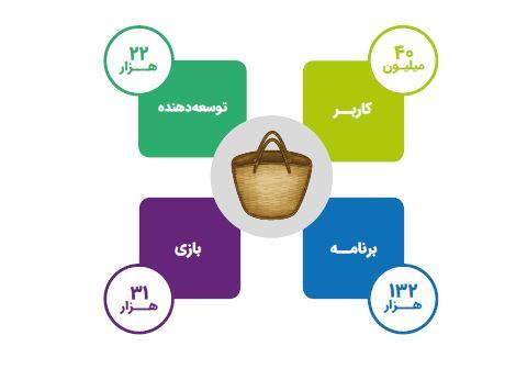 چرا گوشیهای اندرویدی در ایران به سرنوشت آیفون دچار نمیشوند؟