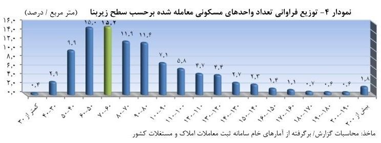 افزایش ۲درصدی قیمت مسکن در فروردین ۹۸ - 8