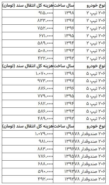هزینه انتقال سند محصولات ایران خودرو و سایپا در دفاتر اسناد رسمی کشور