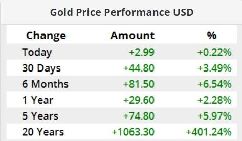 نرخ نفت و طلا در بازارهای جهانی بالا رفت