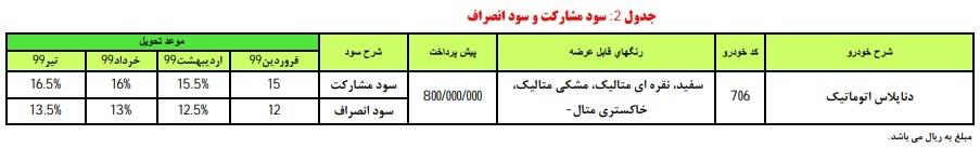 آغاز پیشفروش دنا پلاس اتوماتیک از فردا 18 خرداد؛ پیش پرداخت 80 میلیون (+جزئیات و جدول)