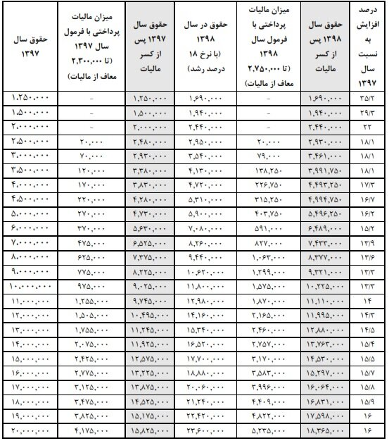 اختلاف نظر مجلس و دولت بر سر درصد افزایش حقوق