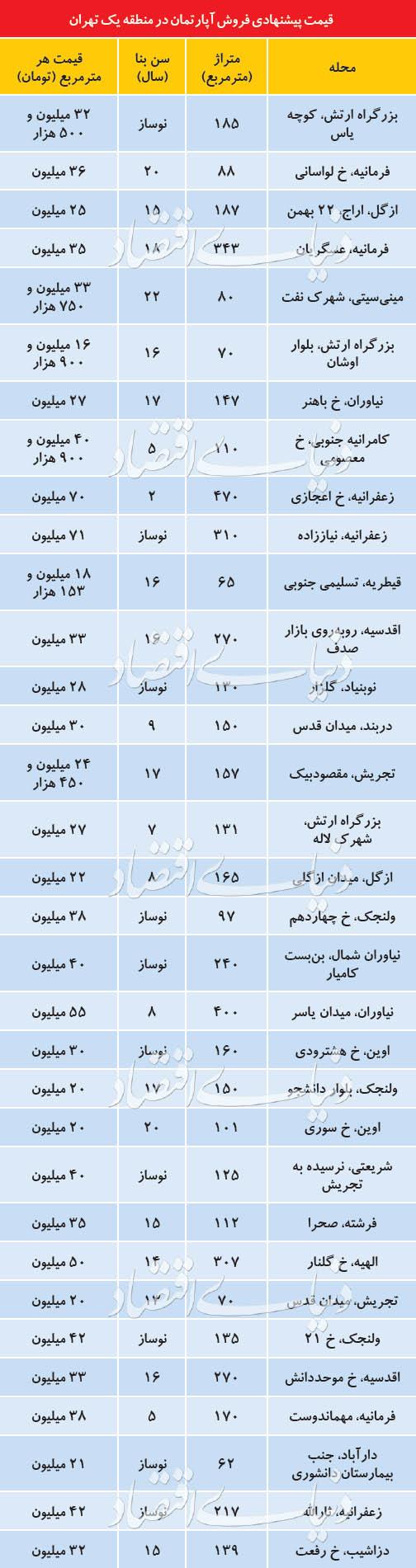 وضعیت بازار مسکن در منطقه گران تهران