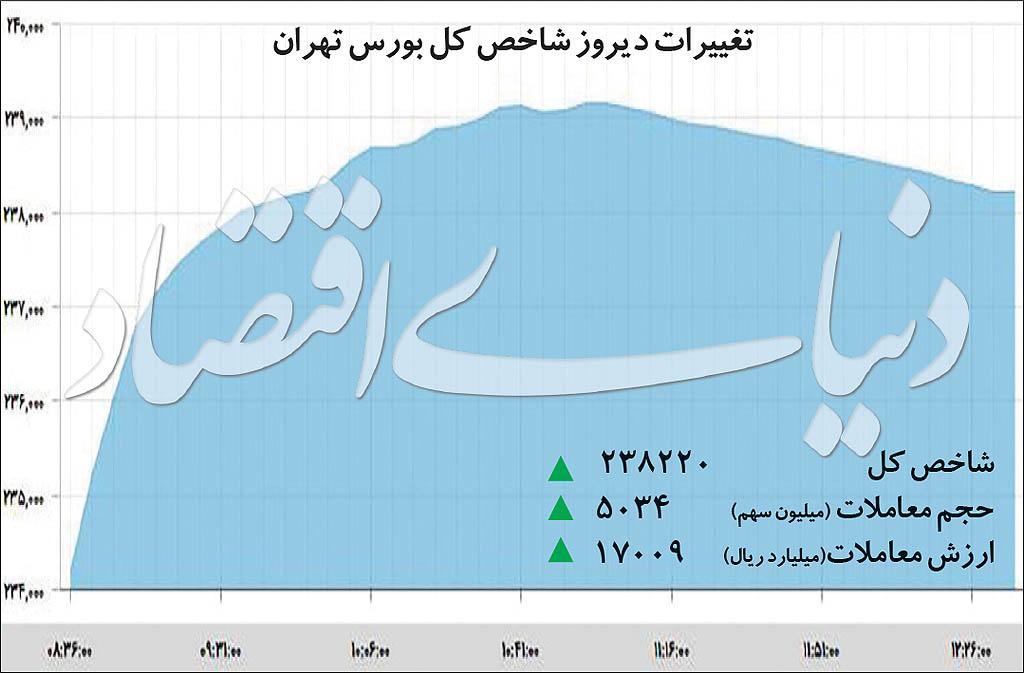 زیگزاگ پولها در بورس تهران