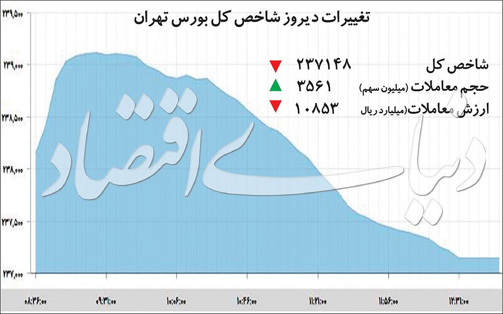 منفی متفاوت بورس تهران