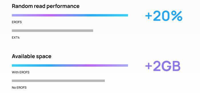 نوآوری اختصاصی هوآوی برای بهبود ۲۰ درصدی کارایی گوشیهای خود به لطف سیستم فایل EROFS