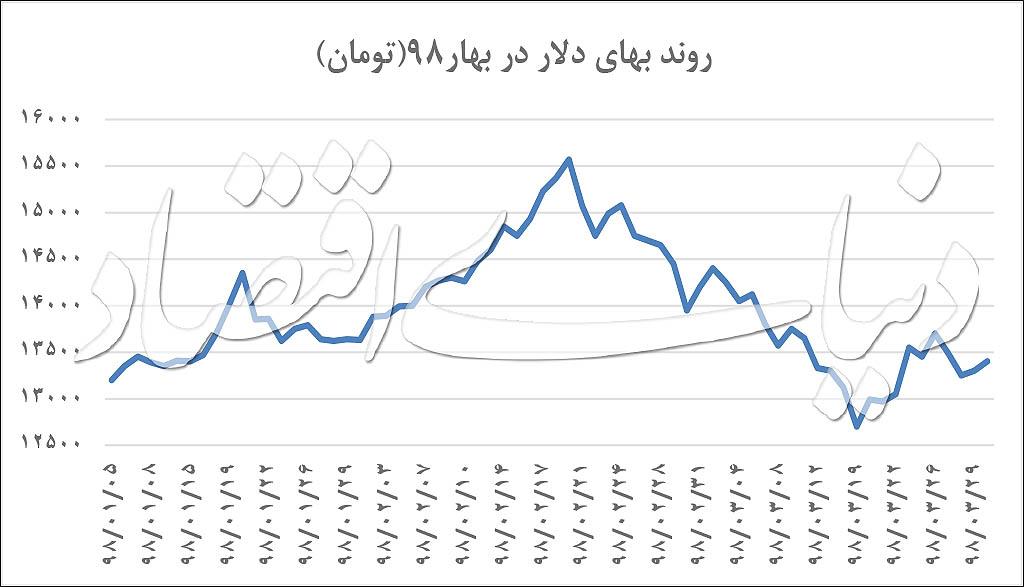 قیمت دلار؛ آرامترین فصل دلار طی ۲ سال