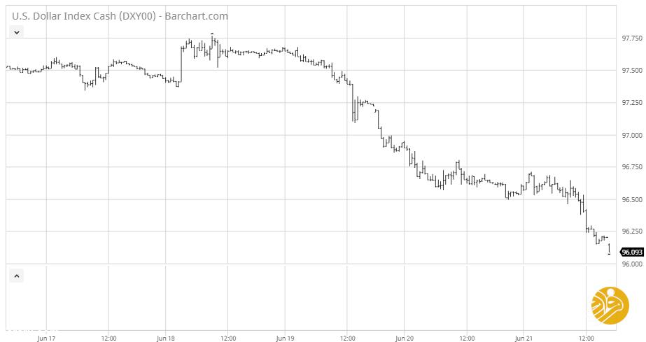 سرنگونی پهپاد آمریکایی باعث سقوط ارزش دلار شد