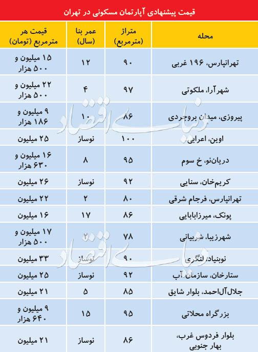 وضعیت قیمتی آپارتمانهای نوساز در تهران