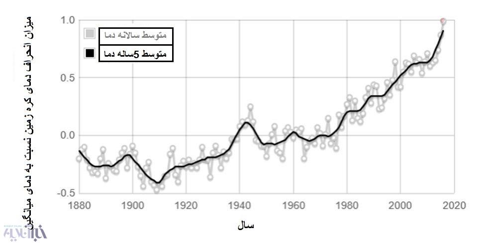 هشدار؛ تغییر دمای شدید در انتظار ایران!