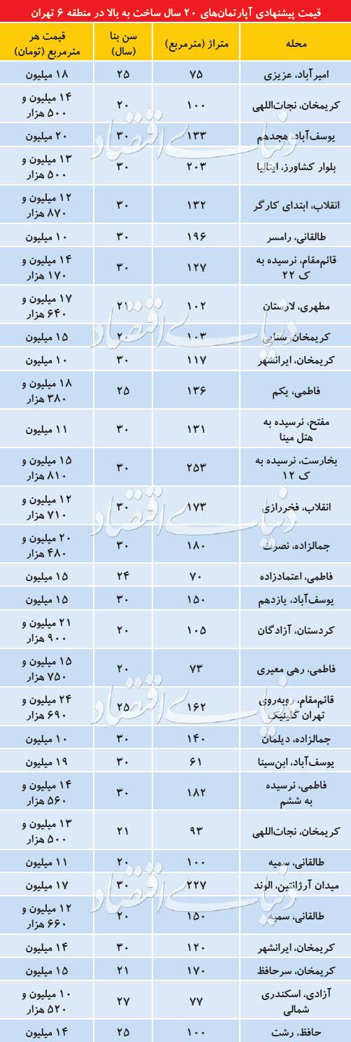 (جدول) قیمت آپارتمانهای قدیمی در مرکز تهران