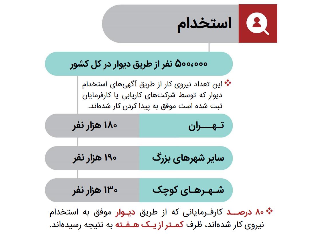 ۱۰ تاثیر مهم سایت دیوار روی زندگی ایرانیها