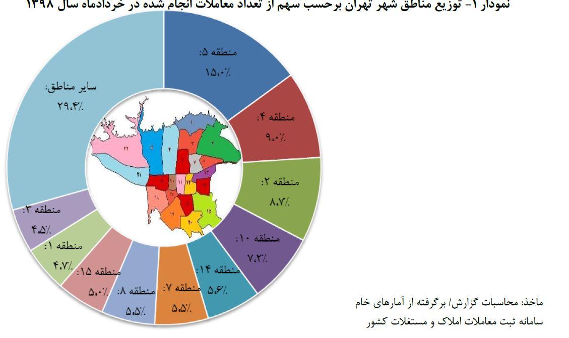 گزارش بانک مرکزی از بازار مسکن تهران