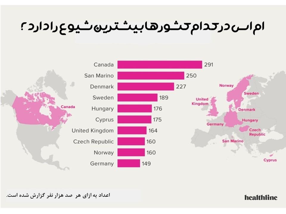 ام اس در کدام کشورها شایع تر است