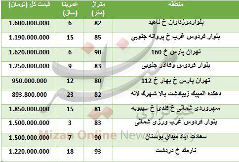(جدول) قیمت آپارتمانهای زیر ۱۰۰ متر در تهران چند؟