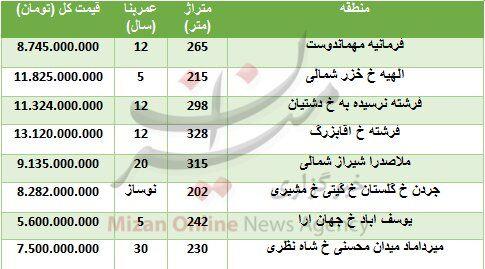 (جدول) قیمت آپارتمانهای ۲۰۰ تا ۳۰۰ متری در تهران