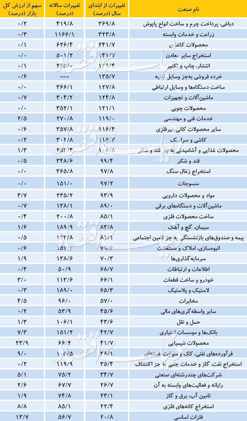مختصات سود در بورس تهران
