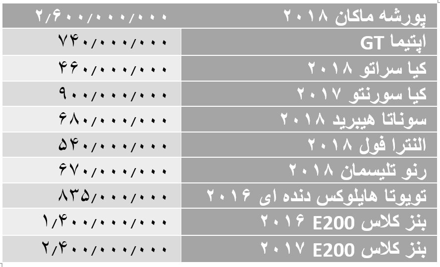 کاهش قیمت خودروهای وارداتی؛ بنز ۶۰۰ میلیون ارزان شد!