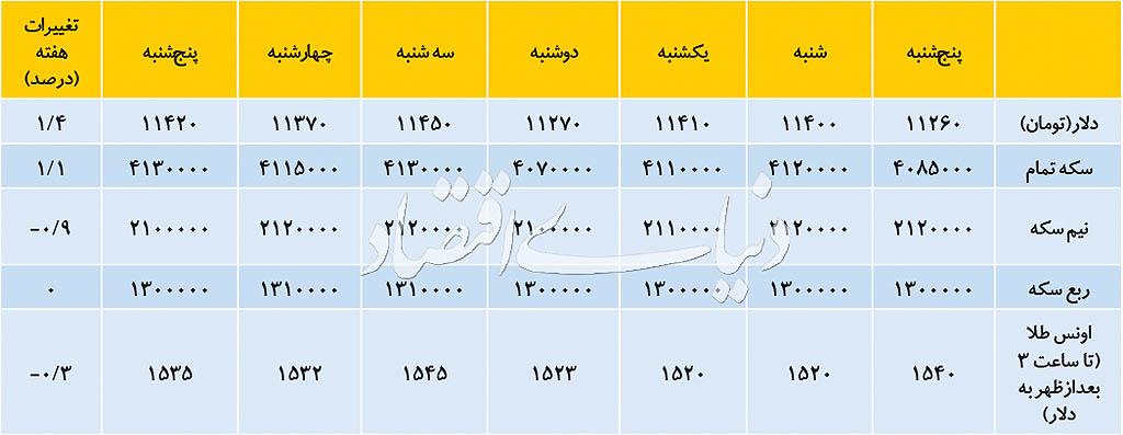 واکنش آرام دلار به اخبار